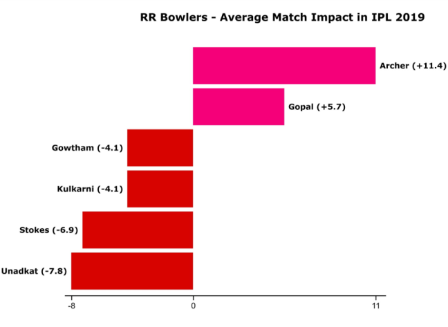 rr match impact